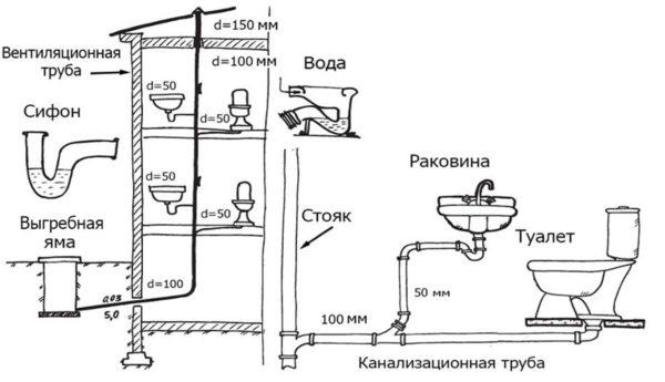 Разводка канализация своими руками в частном доме