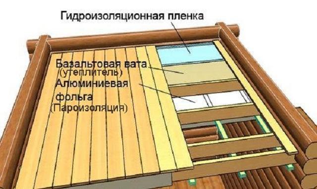Утепление потолка в бане своими руками - несколько доступных способов.